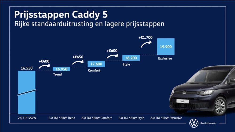 volkswagen caddy cargo uitvoeringen